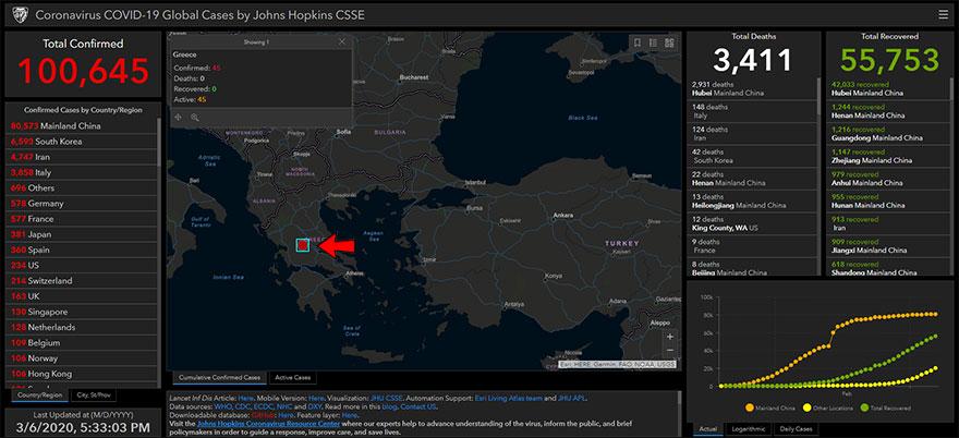 Κορωνοϊός στην Ελλάδα: 45 επιβεβαιωμένα κρούσματα