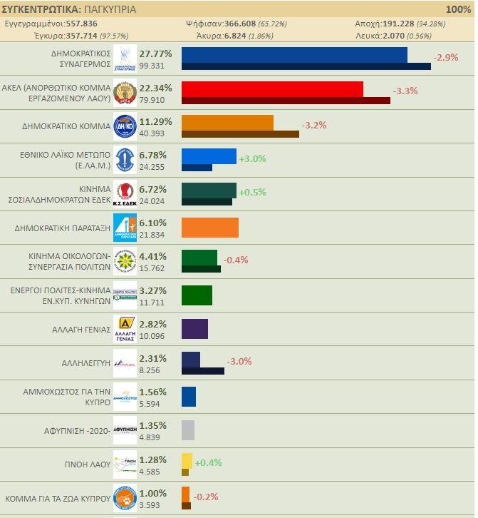 Εκλογές στην Κύπρο: Πρωτιά για το ΔΗΣΥ- Αποτελέσματα και απώλειες | Athens Voice