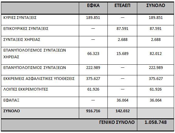 pinakas-syntaxeis